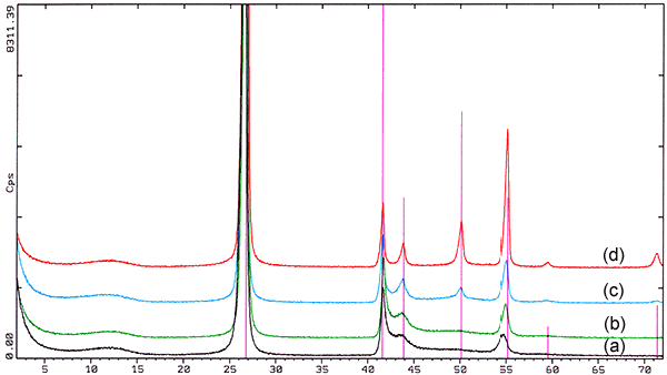 X-Ray Difraction Pattern of Boron Nitride Powder